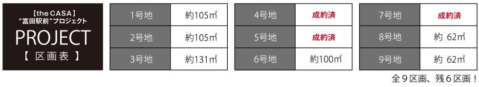 富田|ザ・カーサシリーズ富田駅前プロジェクト 区画状況